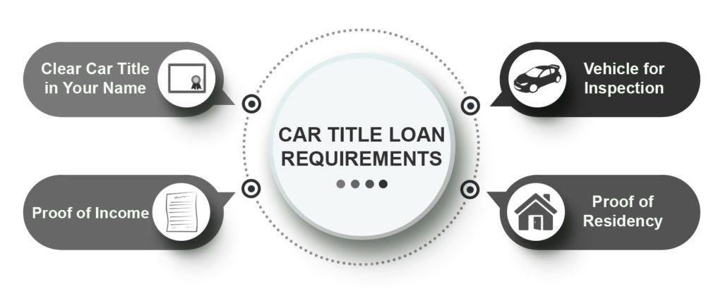 car title loan requirements